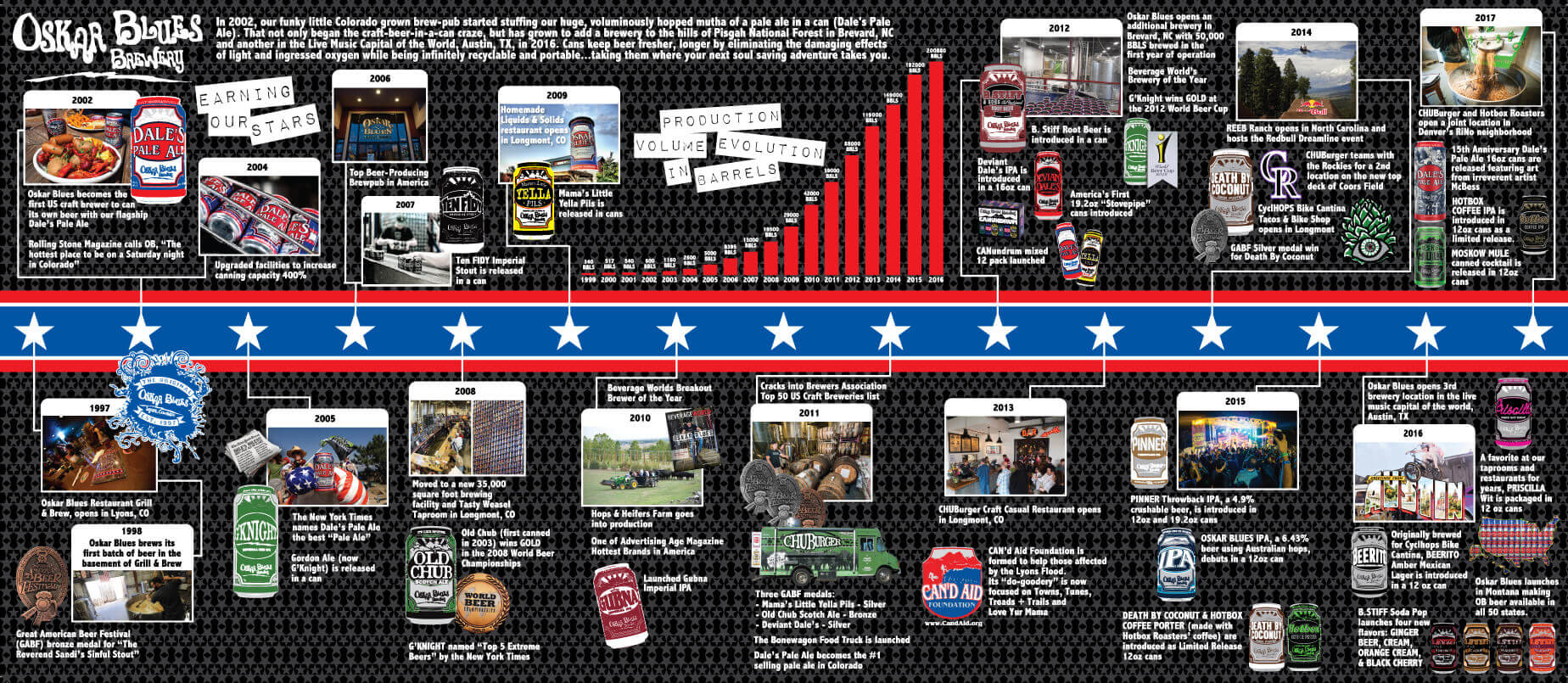 Oskar Blues Timeline