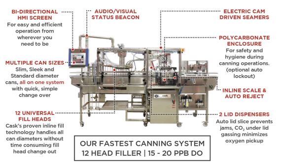 FleX2 Canning System