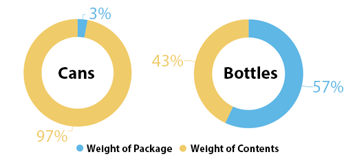 cans-vs-bottles-weight-pie
