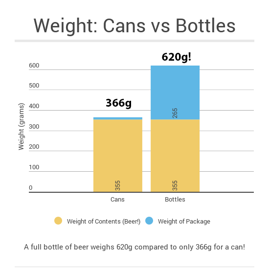 cans-vs-bottles-weight